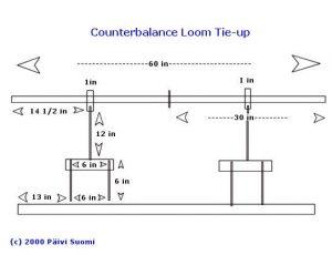 Counterbalance Loom Setup