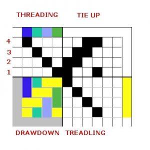 Twill Weaving Draft